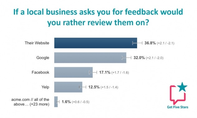36% of consumers prefer to leave a review when asked on the business website, 32% would leave a review on Google
