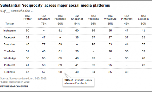 Pew Research Center: Roughly three-quarters of the public (73%) uses more than one of the eight platforms measured in this survey, and the typical (median) American uses three of these sites.