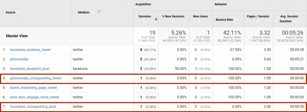 Google Analytics UTM code acquisition data