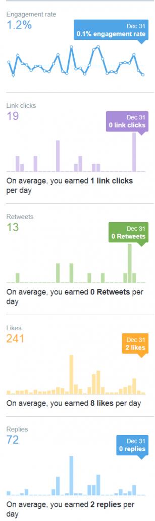 Twitter Analytics Overall Metrics via @rnissenbaum