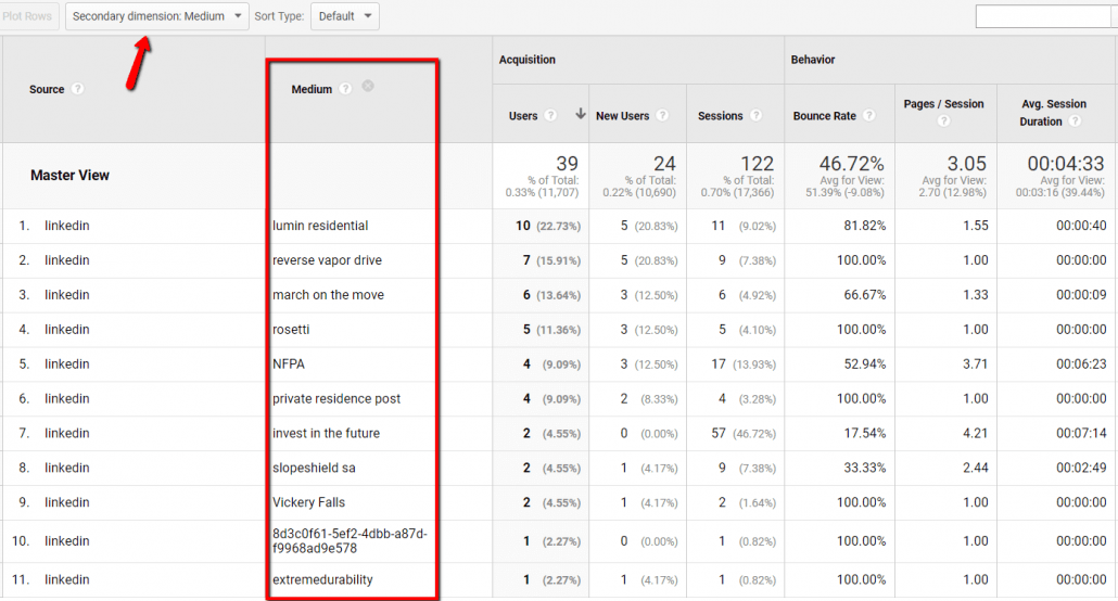 Google Analytics Acquisition Report other category to measure WHICH posts are responsible for the traffic