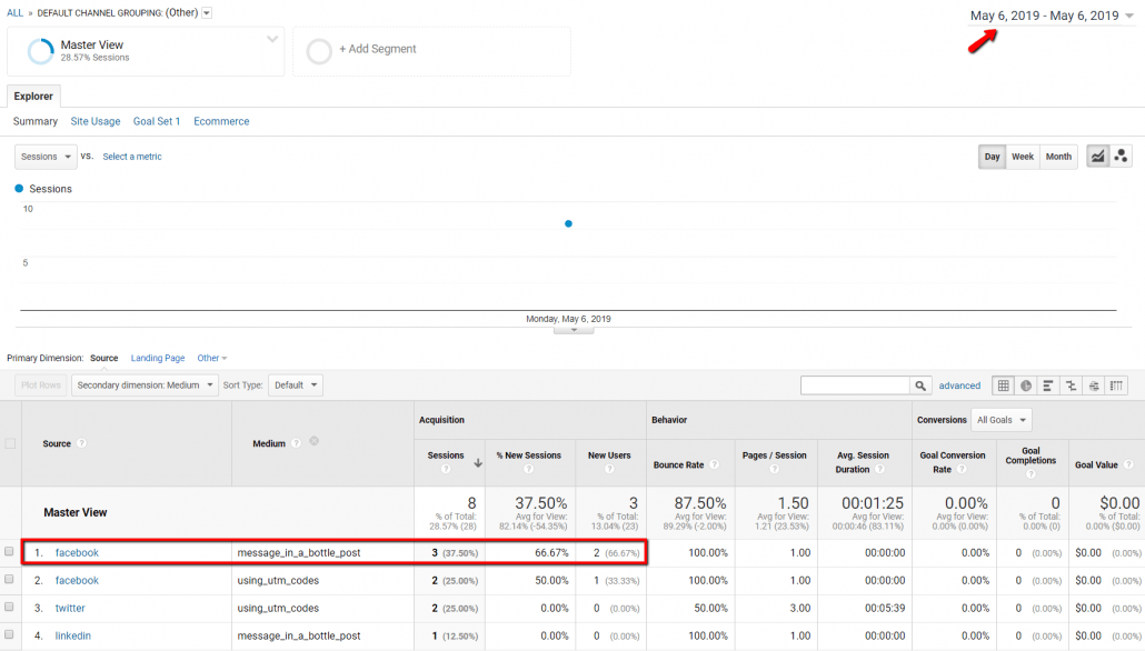 Google Analytics showing specific traffic from a Facebook post using UTM tracking codes